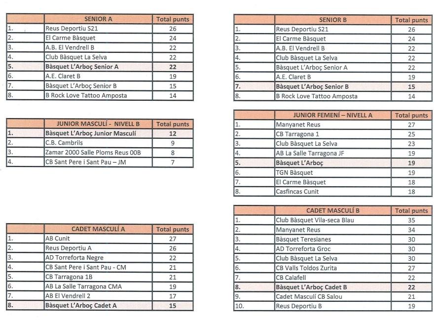 classificació equips 1
