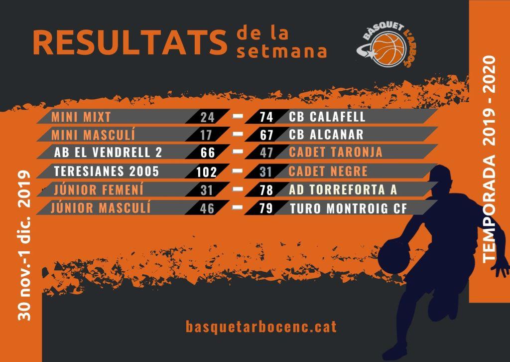 resultats basquet l´arboç